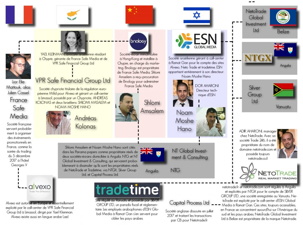Infographie Alvexo et Netotrade