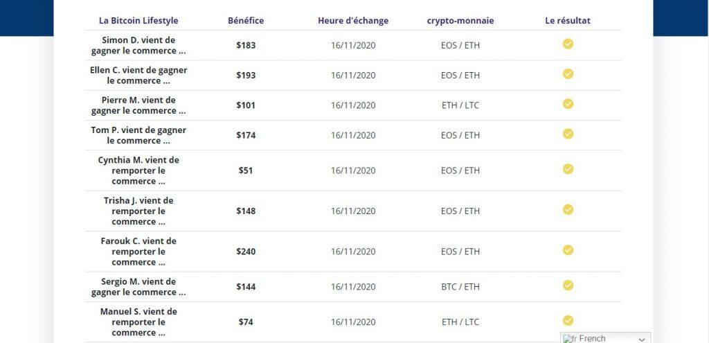 Gains des prétendus clients de Bitcoinlifestyle.io/fr