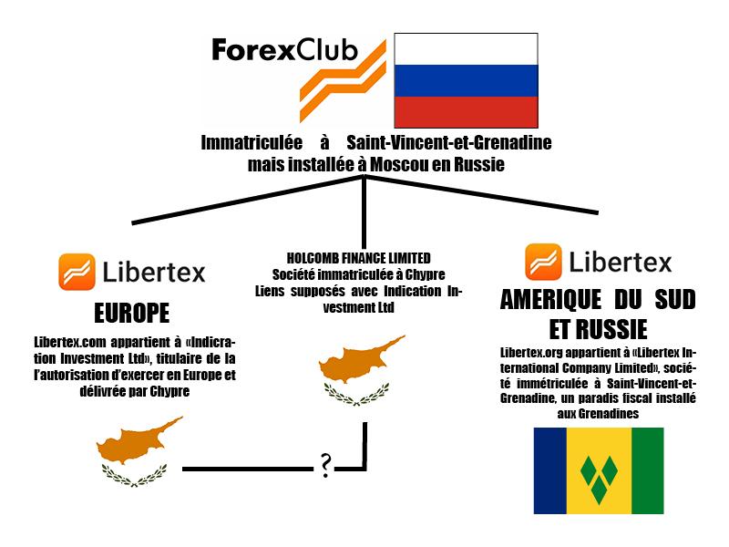 Libertex et forexClub