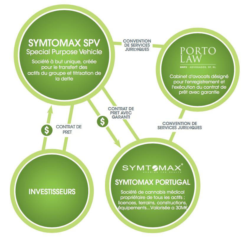 Symtomax